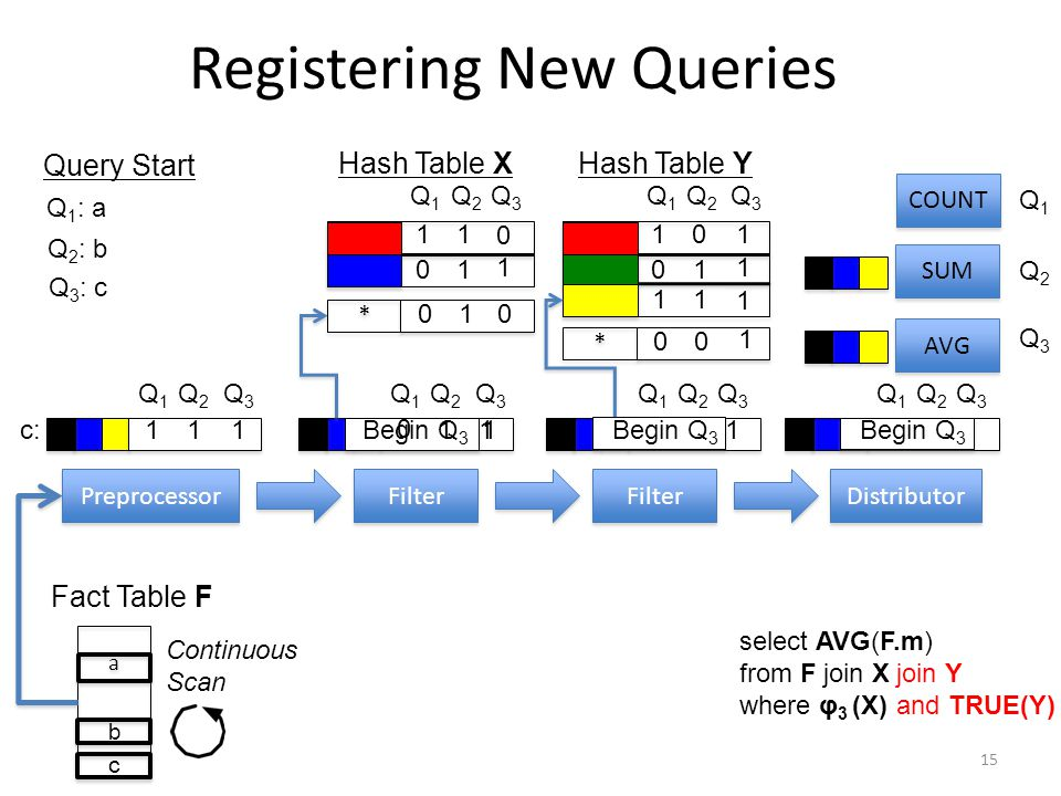 Registering New Queries 15 Preprocessor Filter Distributor Filter Q1Q1 Q 2 Q 3 Fact Table F Q1Q1 Q 2 Q 3 Q1Q1 COUNT SUM Q1Q1 Q2Q2 Q1Q1 Q2Q2 10 * * 00 01 11 Q1Q1 Q 2 Q 3 11 0 1 0 a a b Q 1 : a Q 2 : b Hash Table XHash Table Y Query Start Q3Q3 1 1 1 1 c Q 3 : c Begin Q 3 AVG Q3Q3 0 11 Continuous Scan Q1Q1 Q2Q2 11 * * 01 01 Q3Q3 0 1 0 select AVG(F.m) from F join X where φ 3 (X) join Y and TRUE(Y) c: