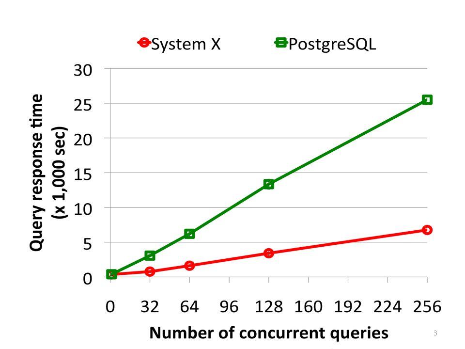 Registering New Queries 14 Preprocessor Filter Distributor Filter Dimension X Q1Q1 Q1Q1 Q2Q2 11 * * 01 Q1Q1 Q2Q2 Fact Table F Q1Q1 Q2Q2 Q1Q1 Q2Q2 COUNT SUM Q1Q1 Q2Q2 Q1Q1 Q2Q2 10 * * 00 01 11 Q1Q1 Q2Q2 11 11 11 11 a a b Q 1 : a Q 2 : b Hash Table XHash Table Y Query Start Q1Q1 Q2Q2 11 * * 01 01 Q3Q3 0 1 0 Q3Q3 1 1 1 1 Continuous Scan Q3Q3 select AVG(F.m) from F join X where φ 3 (X) join Y and TRUE(Y) select * from X where φ 3 (Χ) −Q 1 ∧ Q 3 ∧ −Q 3