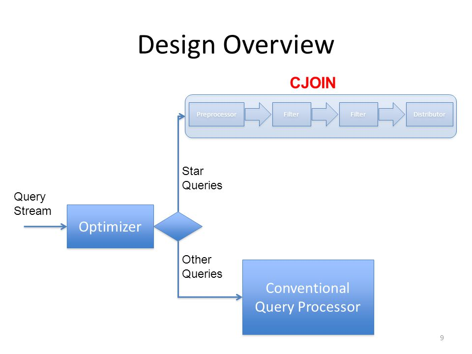 Design Overview 9 Preprocessor Filter Distributor Filter Optimizer Conventional Query Processor CJOIN Star Queries Other Queries Query Stream