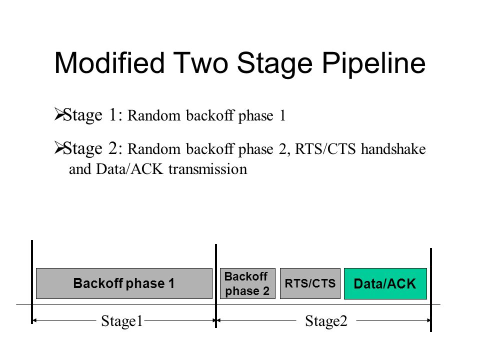 Modified Two Stage Pipeline Backoff phase 1 Data/ACK Stage1Stage2 RTS/CTS Backoff phase 2  Stage 1: Random backoff phase 1  Stage 2: Random backoff phase 2, RTS/CTS handshake and Data/ACK transmission