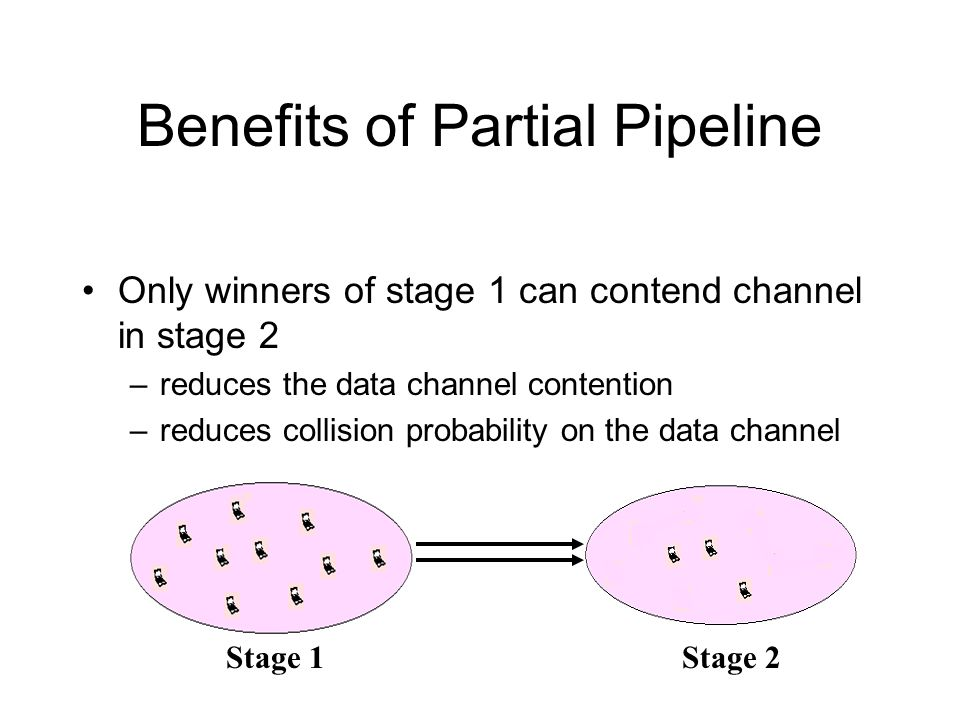 Benefits of Partial Pipeline Only winners of stage 1 can contend channel in stage 2 –reduces the data channel contention –reduces collision probability on the data channel Stage 1Stage 2