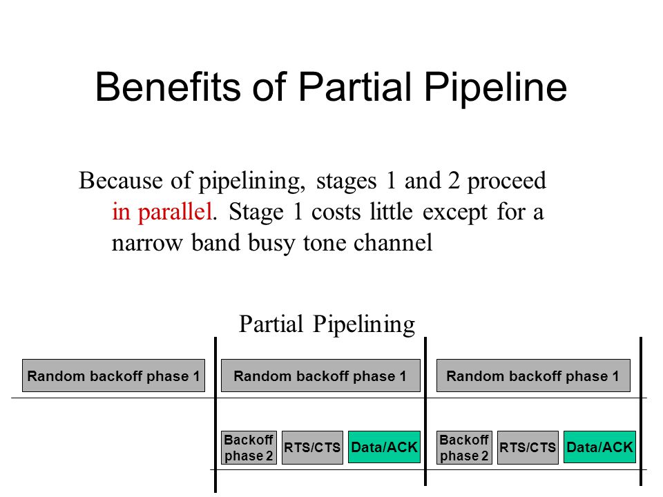 Benefits of Partial Pipeline Random backoff phase 1 Data/ACK RTS/CTS Backoff phase 2 Data/ACK RTS/CTS Backoff phase 2 Partial Pipelining Because of pipelining, stages 1 and 2 proceed in parallel.