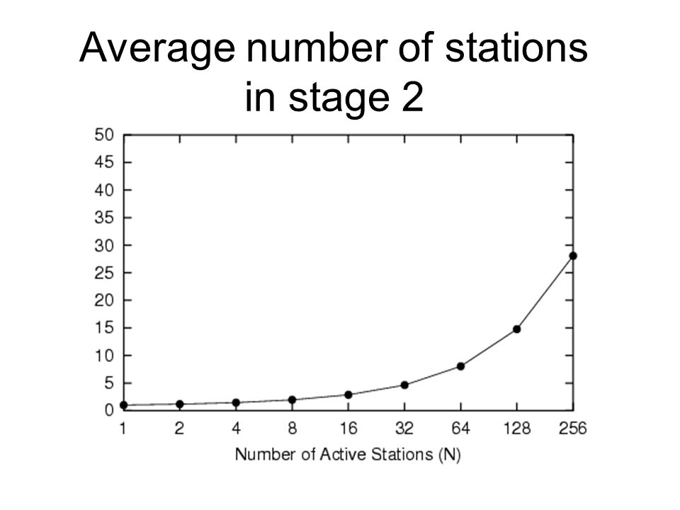 Average number of stations in stage 2