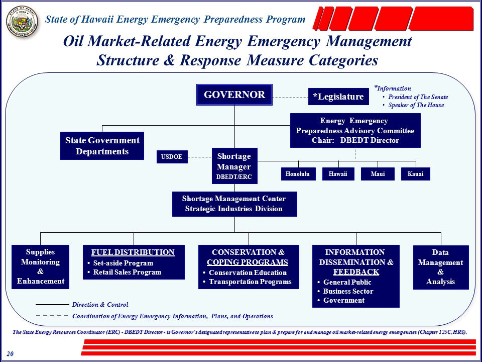 State of Hawaii Energy Emergency Preparedness Program 20 Oil Market-Related Energy Emergency Management Structure & Response Measure Categories The State Energy Resources Coordinator (ERC) - DBEDT Director - is Governor's designated representative to plan & prepare for and manage oil market-related energy emergencies (Chapter 125C, HRS).