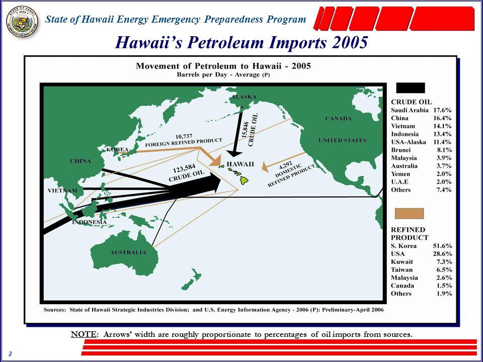 State of Hawaii Energy Emergency Preparedness Program 34 Mahalo.
