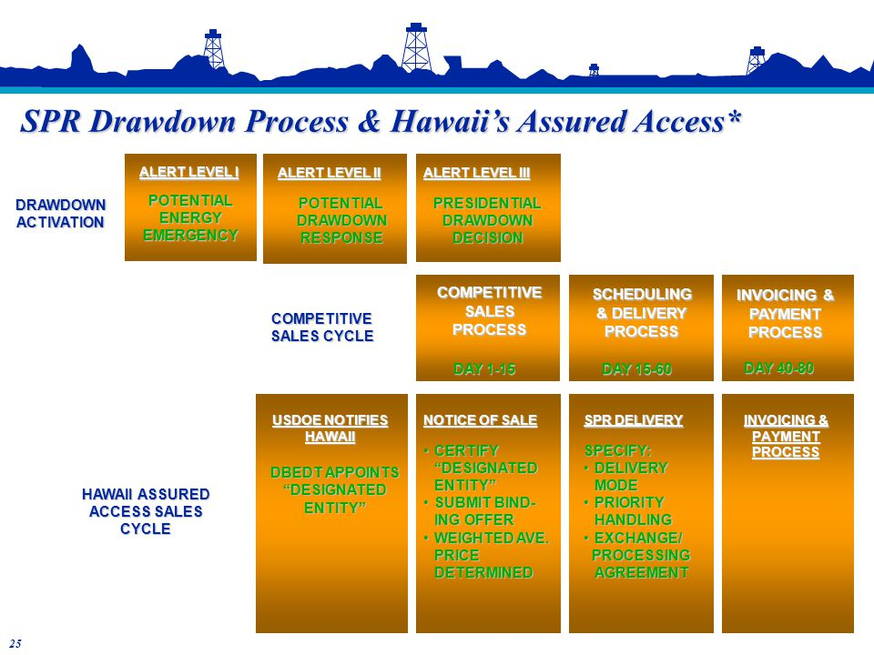 SPR Drawdown Process & Hawaii's Assured Access* COMPETITIVE SALES CYCLE COMPETITIVESALESPROCESS DAY 1-15 SCHEDULING & DELIVERY PROCESS DAY 15-60 INVOICING & PAYMENTPROCESS ALERT LEVEL I POTENTIALENERGYEMERGENCY ALERT LEVEL II POTENTIALDRAWDOWNRESPONSE ALERT LEVEL III PRESIDENTIALDRAWDOWNDECISION DRAWDOWNACTIVATION HAWAII ASSURED ACCESS SALES CYCLE USDOE NOTIFIES HAWAII DBEDT APPOINTS DESIGNATED ENTITY SPR DELIVERY SPECIFY: DELIVERY MODEDELIVERY MODE PRIORITY HANDLINGPRIORITY HANDLING EXCHANGE/EXCHANGE/ PROCESSING AGREEMENT PROCESSING AGREEMENT NOTICE OF SALE CERTIFY DESIGNATED ENTITY CERTIFY DESIGNATED ENTITY SUBMIT BIND-SUBMIT BIND- ING OFFER WEIGHTED AVE.