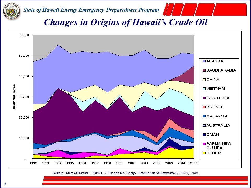 State of Hawaii Energy Emergency Preparedness Program 5 Some of Hawaii's Energy Security and U.S.