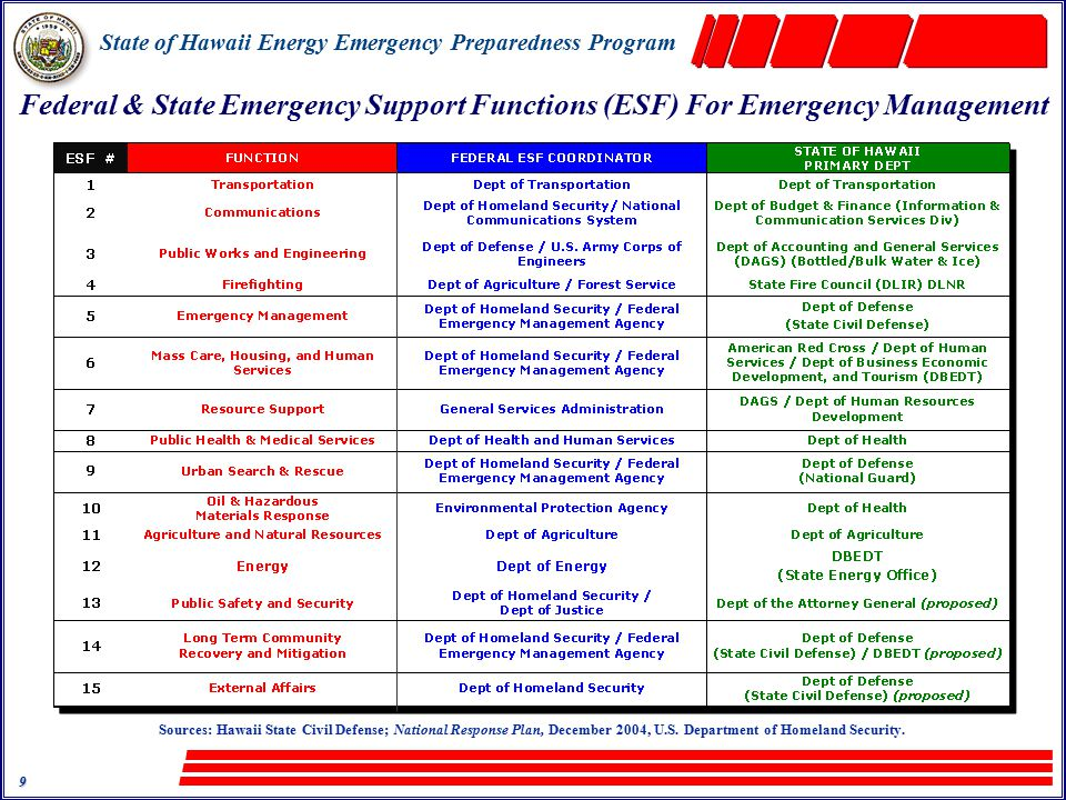 State of Hawaii Energy Emergency Preparedness Program 30 National Response Plan – Dec '04 Foundation is National Incident Management System (NIMS) –All disciplines/all hazards approach to emergency management –Integrates prevention, preparedness, response, and recovery –Integrates crisis & consequence management –Overriding operational strategy is to support Local Incident Commander.