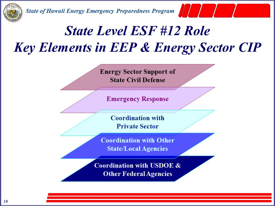 State of Hawaii Energy Emergency Preparedness Program 10 State Level ESF #12 Role Key Elements in EEP & Energy Sector CIP Energy Sector Support of State Civil Defense Emergency Response Coordination with Private Sector Coordination with USDOE & Other Federal Agencies Coordination with Other State/Local Agencies