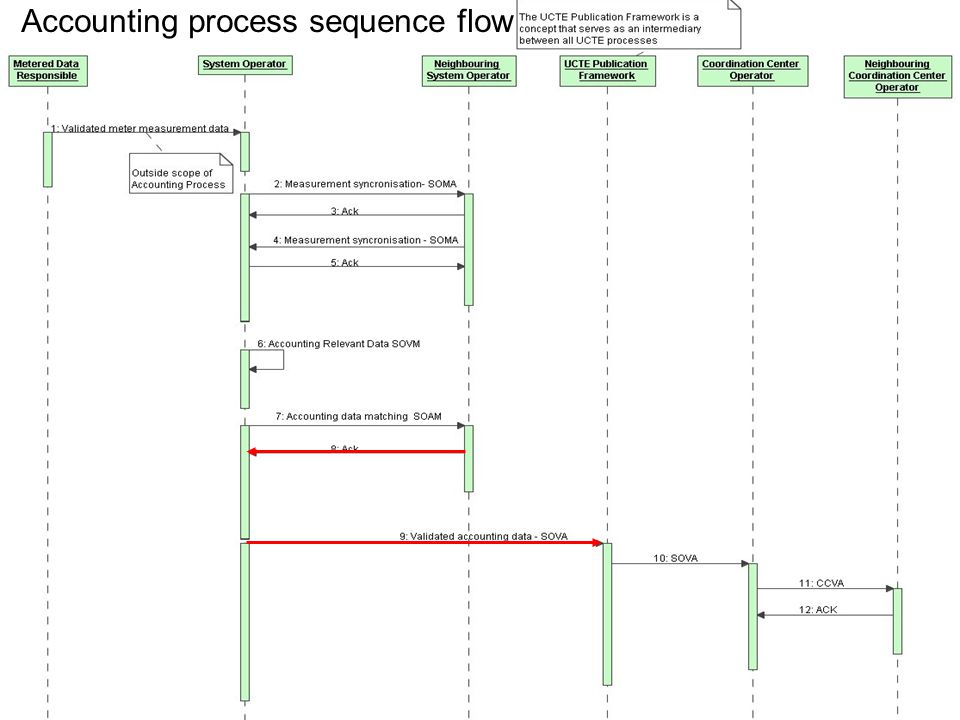 May 8, 201511 File name convention Accounting process sequence flow
