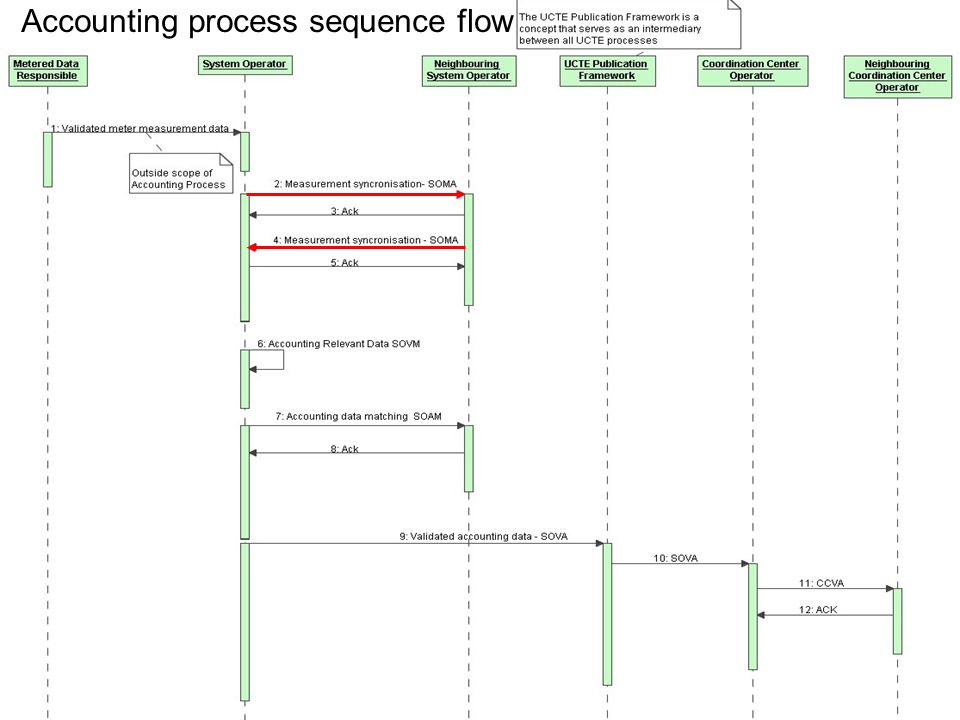 May 8, 20153 File name convention Accounting process sequence flow