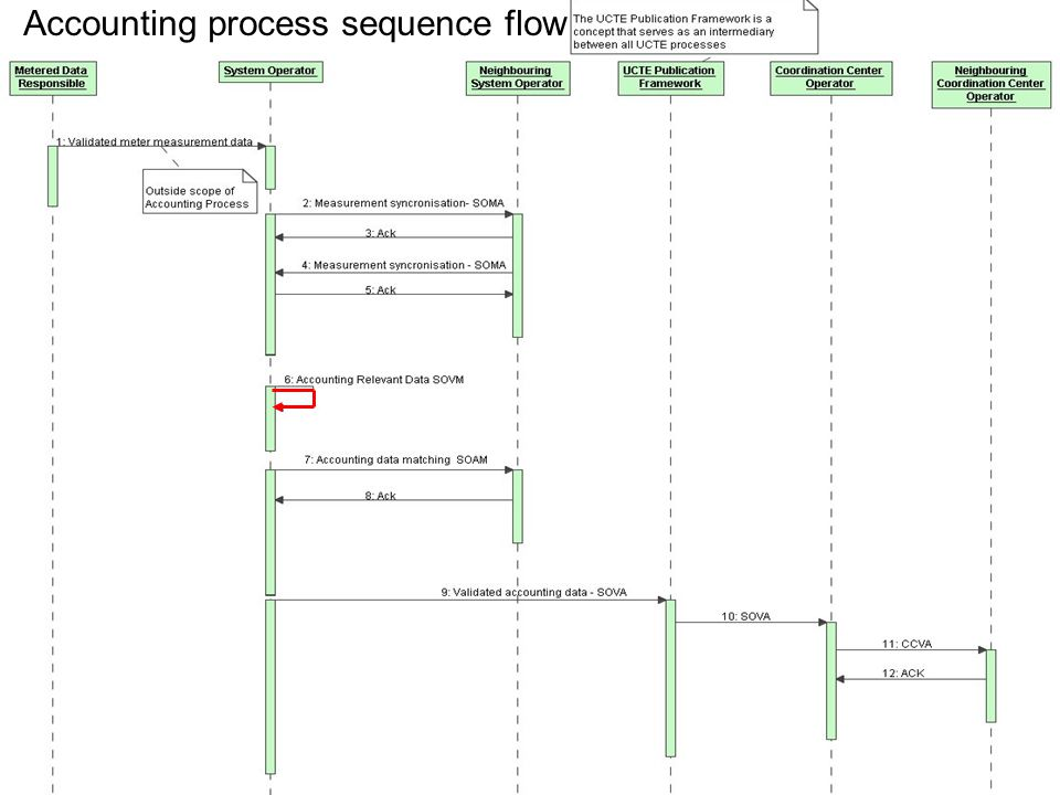 May 8, 20157 File name convention Accounting process sequence flow