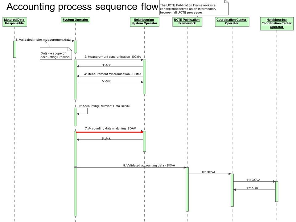 May 8, 20159 File name convention Accounting process sequence flow