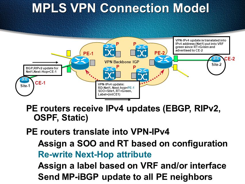 MPLS VPN Connection Model PE-1 VPN Backbone IGP PE-2 P P P P PE routers receive IPv4 updates (EBGP, RIPv2, OSPF, Static) PE routers translate into VPN-IPv4 Assign a SOO and RT based on configuration Re-write Next-Hop attribute Assign a label based on VRF and/or interface Send MP-iBGP update to all PE neighbors BGP,RIPv2 update for Net1,Next-Hop=CE-1 VPN-IPv4 update: RD:Net1, Next-hop=PE-1 SOO=Site1, RT=Green, Label=(intCE1) CE-1 Site-2 VPN-IPv4 update is translated into IPv4 address (Net1) put into VRF green since RT=Green and advertised to CE-2 Site-1 CE-2