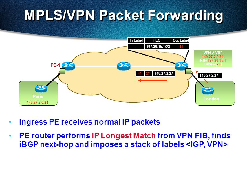 In Label FEC Out Label - 197.26.15.1/32 41 MPLS/VPN Packet Forwarding Paris 149.27.2.27 PE-1 London 149.27.2.0/24 Ingress PE receives normal IP packets PE router performs IP Longest Match from VPN FIB, finds iBGP next-hop and imposes a stack of labels 149.27.2.272841 VPN-A VRF 149.27.2.0/24, NH=197.26.15.1 Label=(28)