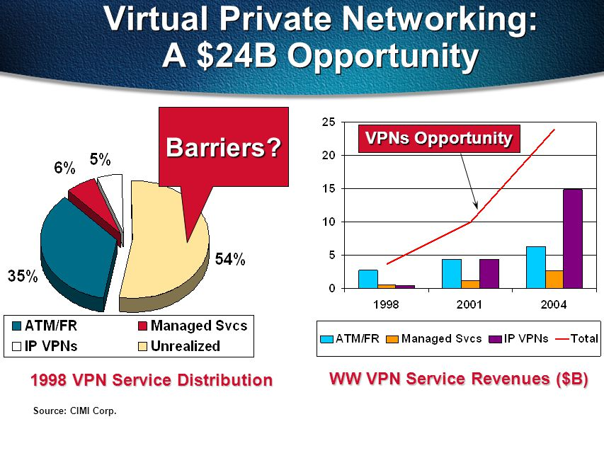 Virtual Private Networking: A $24B Opportunity 1998 VPN Service Distribution WW VPN Service Revenues ($B) Source: CIMI Corp. Barriers? VPNs Opportunit