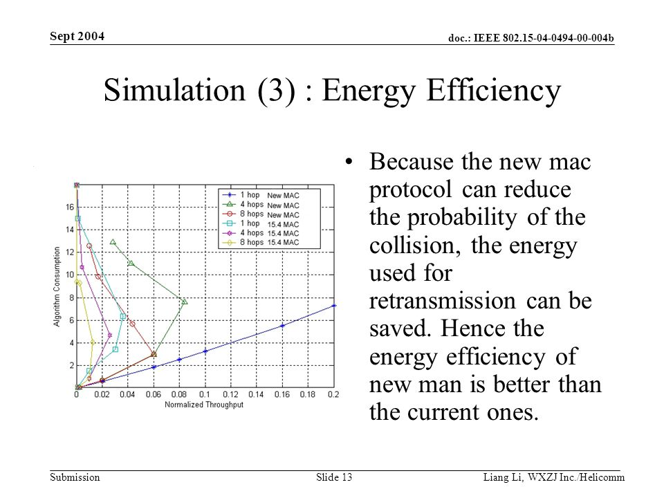 doc.: IEEE 802.15-04-0494-00-004b Submission Sept 2004 Liang Li, WXZJ Inc./Helicomm Slide 13 Simulation (3) : Energy Efficiency Because the new mac protocol can reduce the probability of the collision, the energy used for retransmission can be saved.