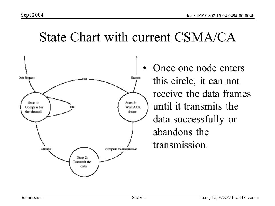 doc.: IEEE 802.15-04-0494-00-004b Submission Sept 2004 Liang Li, WXZJ Inc./Helicomm Slide 4 State Chart with current CSMA/CA Once one node enters this circle, it can not receive the data frames until it transmits the data successfully or abandons the transmission.