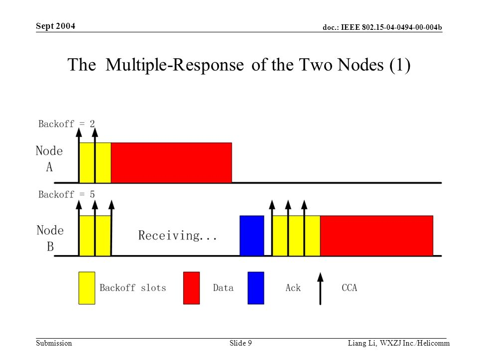 doc.: IEEE 802.15-04-0494-00-004b Submission Sept 2004 Liang Li, WXZJ Inc./Helicomm Slide 10 The Multiple-response of the Two Nodes (2) Node A & B begin the backoff procedure simultaneous.