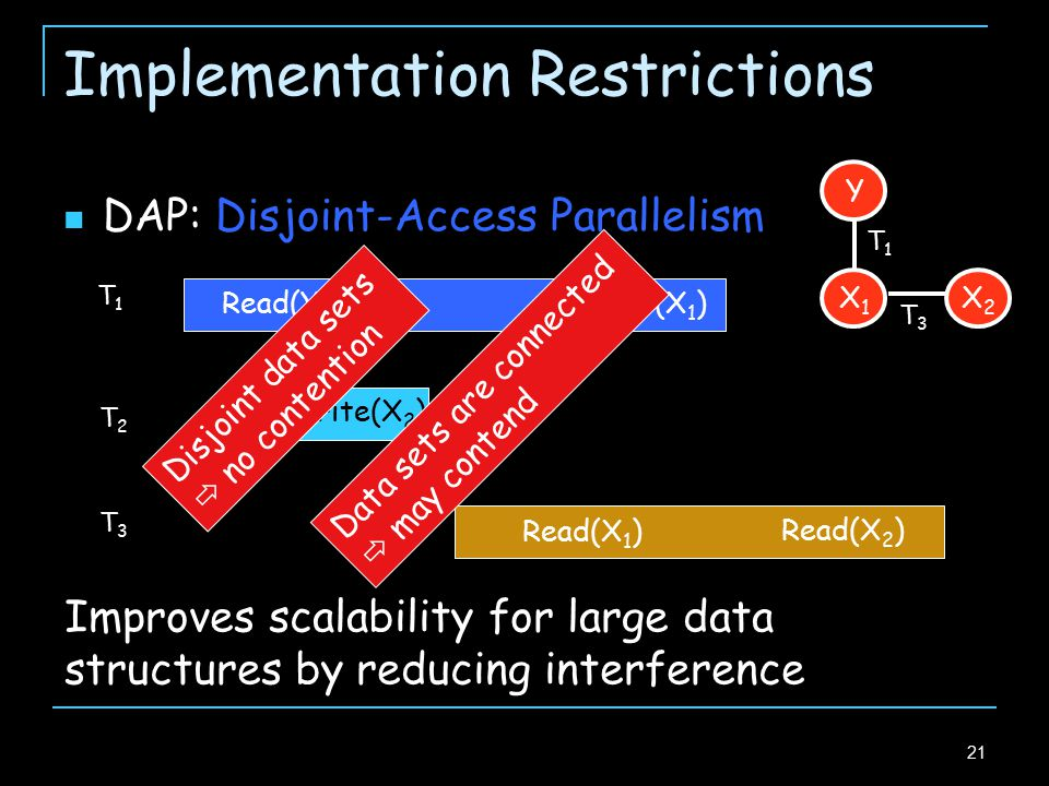 21 Implementation Restrictions T1T1 Read(Y) Write(X 1 ) T2T2 Write(X 2 ) T3T3 Read(X 2 ) Read(X 1 ) Disjoint data sets  no contention Data sets are connected  may contend Y X2X2 X1X1 T3T3 T1T1 Improves scalability for large data structures by reducing interference DAP: Disjoint-Access Parallelism