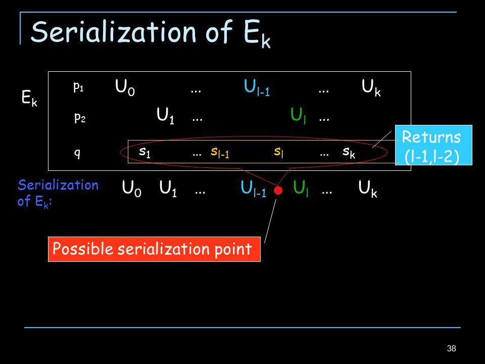 38 Serialization of E k p1p1 p2p2 q s 1 … s l-1 s l … s k U 1 … U l … U 0 … U l-1 … U k EkEk U 1 … U l …U 0 U l-1 U k Serialization of E k : Possible serialization point Returns (l-1,l-2)