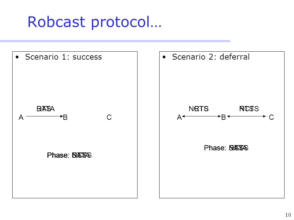 10 Robcast protocol… Scenario 1: successScenario 2: deferral DATA Phase: DATA ACB RTS Phase: RTS Phase: NCTS Phase: DATA ACB RTS Phase: RTSPhase: NCTS NCTS