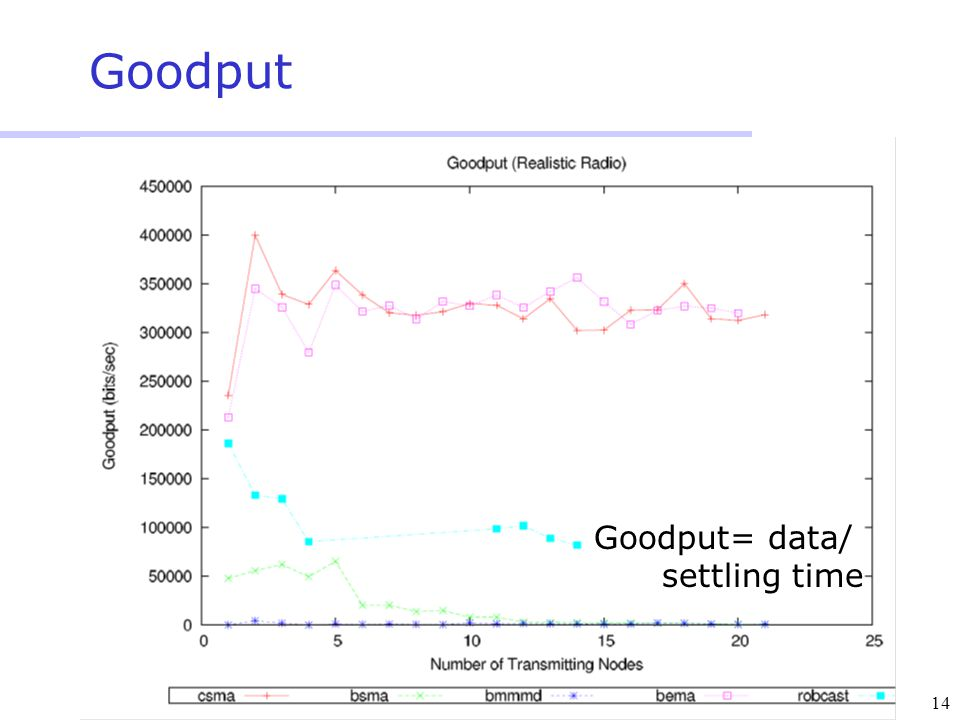 14 Goodput Goodput= data/ settling time