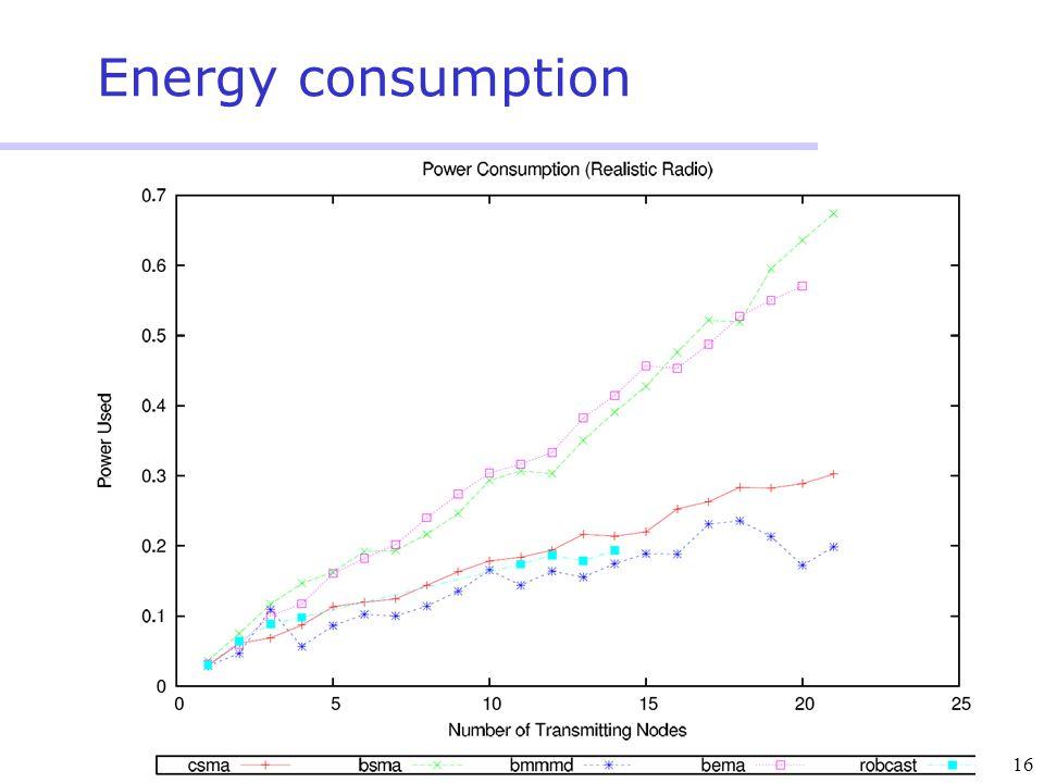 16 Energy consumption