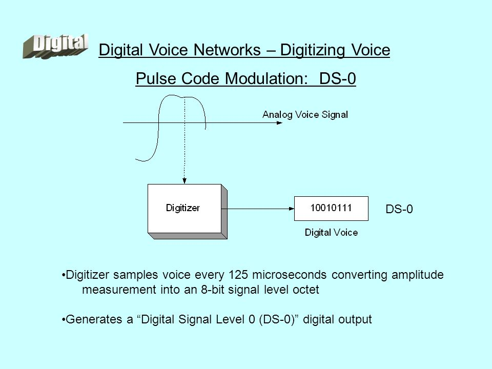 Pulse Code Modulation: DS-0 Digitizer samples voice every 125 microseconds converting amplitude measurement into an 8-bit signal level octet Generates a Digital Signal Level 0 (DS-0) digital output Digital Voice Networks – Digitizing Voice DS-0