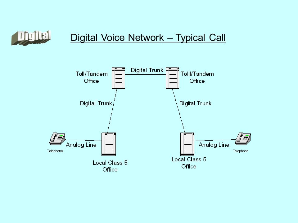 Digital Voice Network – Typical Call