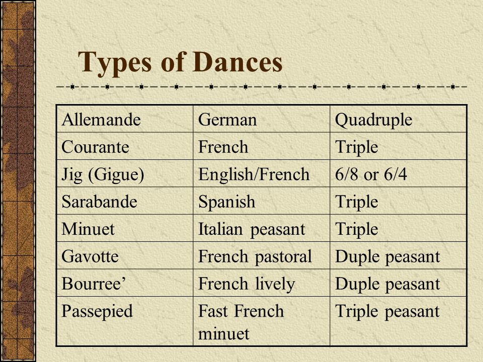 Types of Dances AllemandeGermanQuadruple CouranteFrenchTriple Jig (Gigue)English/French6/8 or 6/4 SarabandeSpanishTriple MinuetItalian peasantTriple G