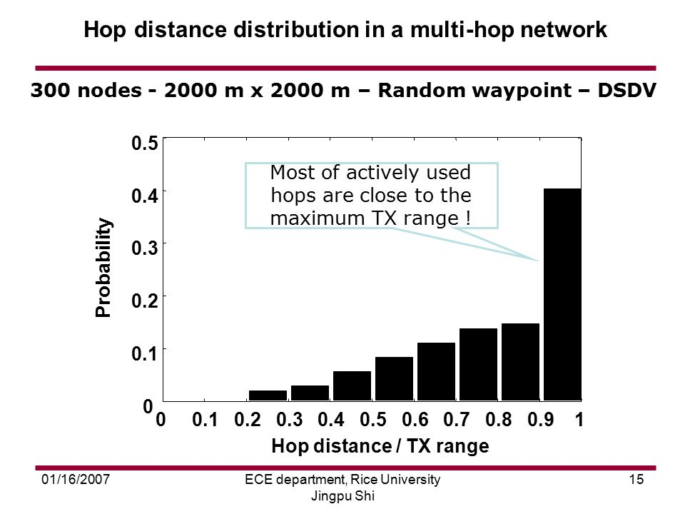01/16/2007ECE department, Rice University Jingpu Shi 15 Hop distance distribution in a multi-hop network 300 nodes - 2000 m x 2000 m – Random waypoint