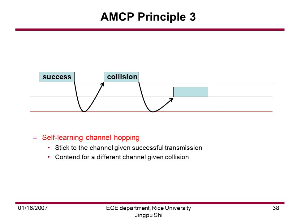 01/16/2007ECE department, Rice University Jingpu Shi 38 AMCP Principle 3 –Self-learning channel hopping Stick to the channel given successful transmis