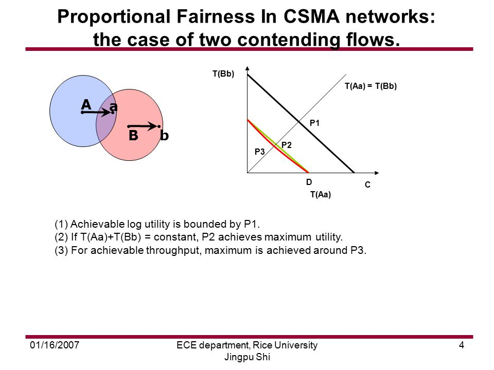 01/16/2007ECE department, Rice University Jingpu Shi 4 Proportional Fairness In CSMA networks: the case of two contending flows. A a Bb (1) Achievable