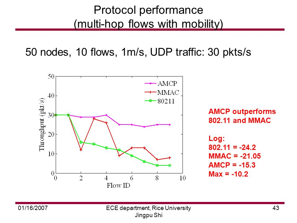 01/16/2007ECE department, Rice University Jingpu Shi 43 Protocol performance (multi-hop flows with mobility) 50 nodes, 10 flows, 1m/s, UDP traffic: 30