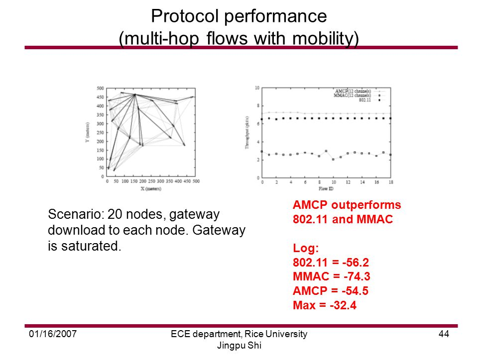 01/16/2007ECE department, Rice University Jingpu Shi 44 Protocol performance (multi-hop flows with mobility) AMCP outperforms 802.11 and MMAC Log: 802