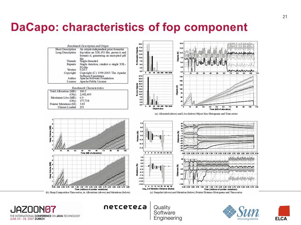21 DaCapo: characteristics of fop component