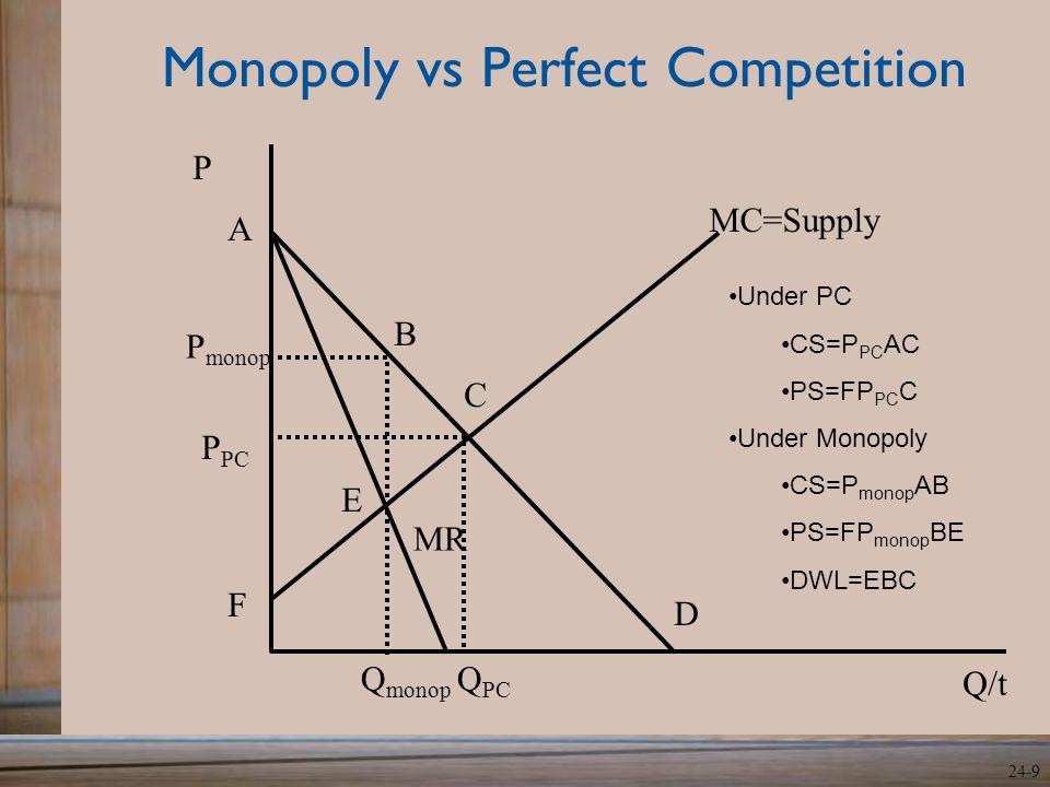 24-9 Monopoly vs Perfect Competition MR P monop Q monop D MC=Supply Q/t P P PC Q PC A F B C E Under PC CS=P PC AC PS=FP PC C Under Monopoly CS=P monop AB PS=FP monop BE DWL=EBC