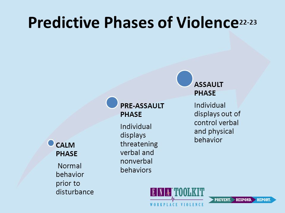 Predictive Phases of Violence 22-23 CALM PHASE Normal behavior prior to disturbance PRE-ASSAULT PHASE Individual displays threatening verbal and nonverbal behaviors ASSAULT PHASE Individual displays out of control verbal and physical behavior