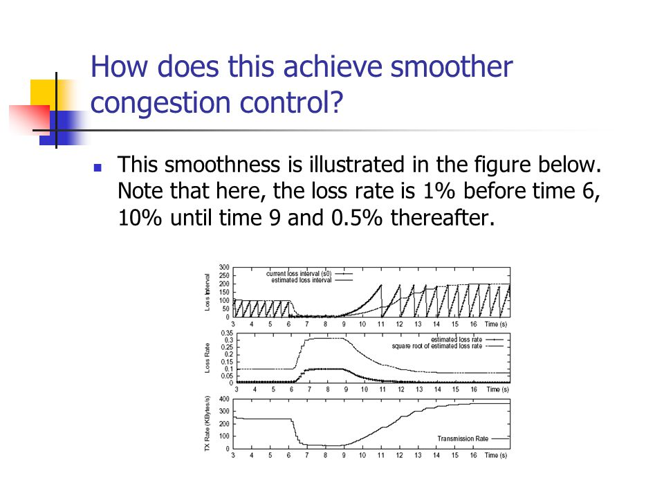 How does this achieve smoother congestion control? This smoothness is illustrated in the figure below. Note that here, the loss rate is 1% before time