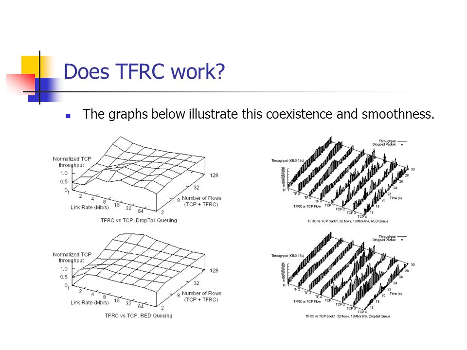 Does TFRC work? The graphs below illustrate this coexistence and smoothness.