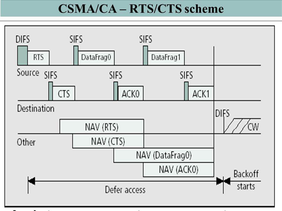 CSMA/CA – RTS/CTS scheme