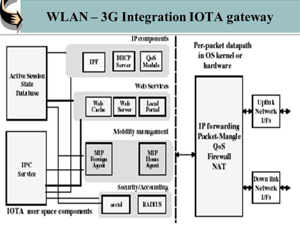 WLAN – 3G Integration IOTA gateway