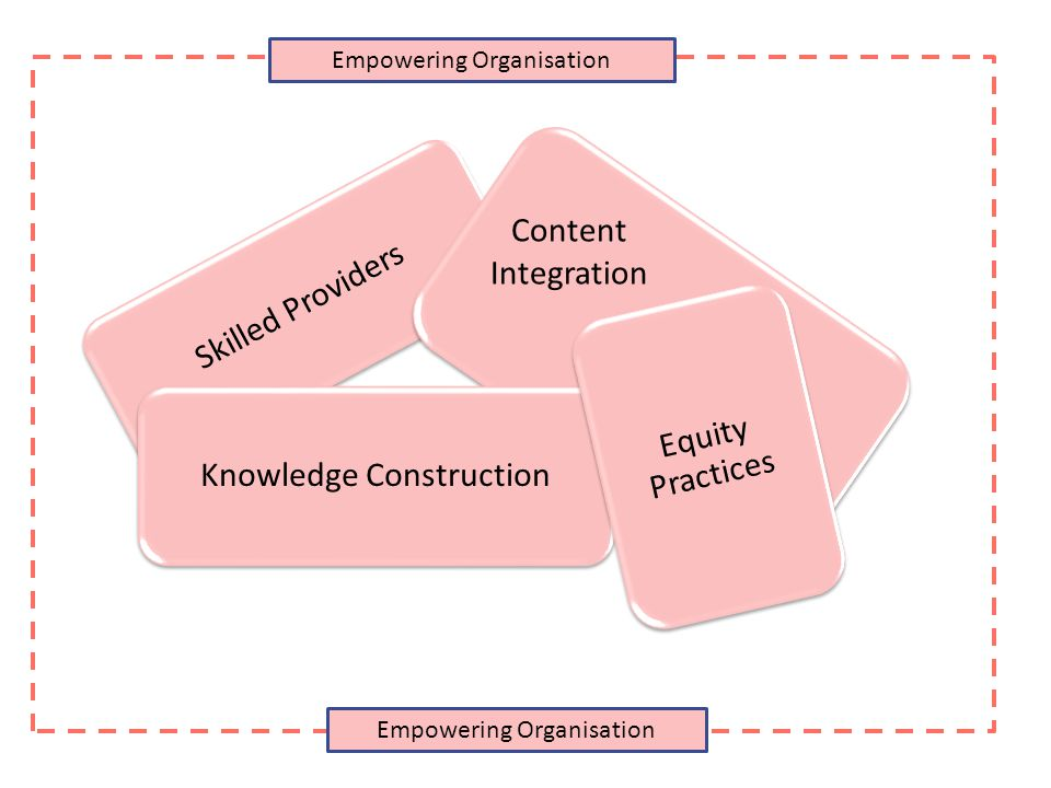 Content Integration Empowering Organisation