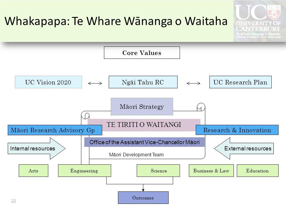 TE TIRITI O WAITANGI Ngāi Tahu RCUC Vision 2020UC Research Plan Māori Strategy Research & Innovation Māori Research Advisory Gp Office of the Assistant Vice-Chancellor Māori ArtsEducation ScienceBusiness & LawEngineering Outcomes Core Values Internal resourcesExternal resources Māori Development Team Whakapapa: Te Whare Wānanga o Waitaha 22