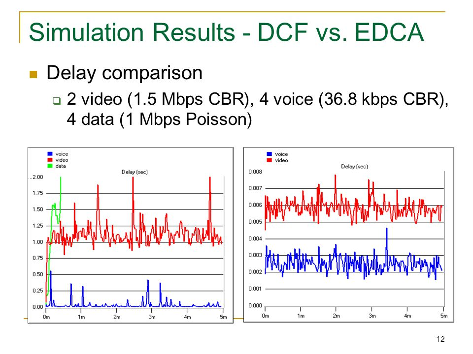 12 Simulation Results - DCF vs.