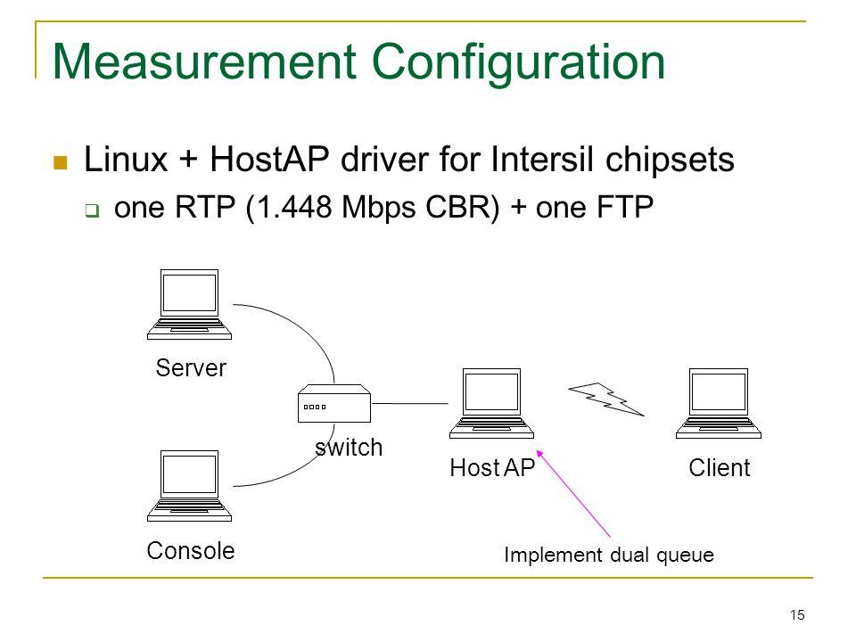 15 Measurement Configuration Linux + HostAP driver for Intersil chipsets  one RTP (1.448 Mbps CBR) + one FTP Console Server Host AP Client switch Implement dual queue