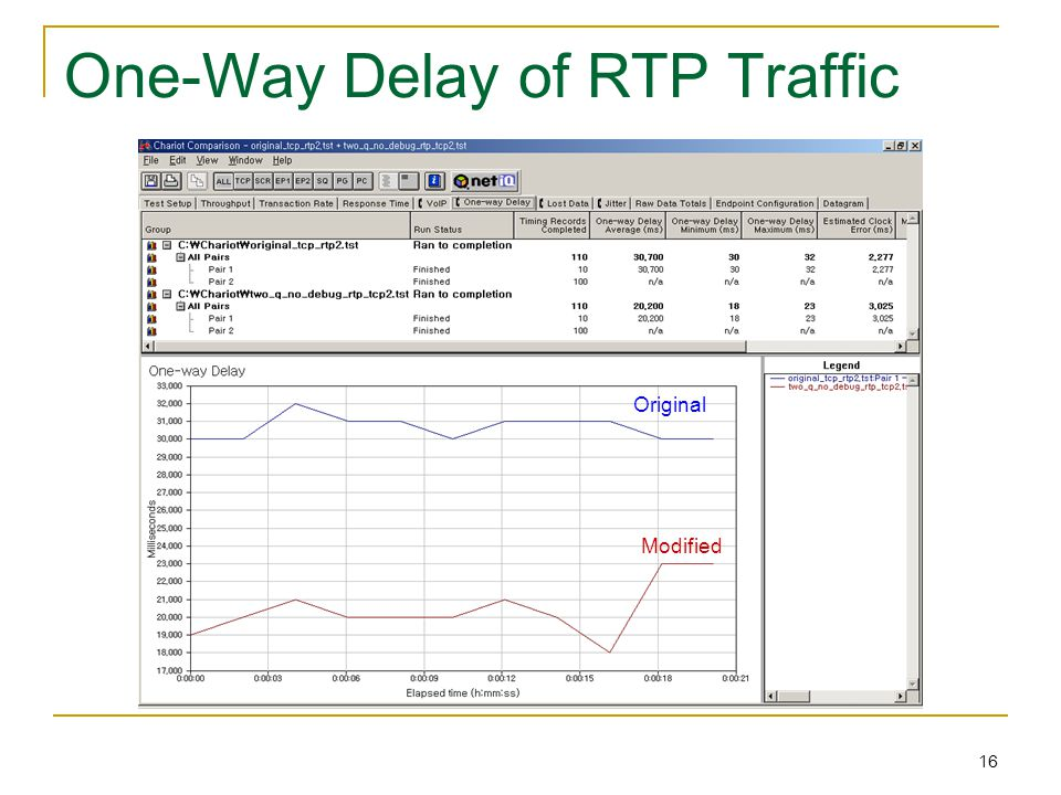16 One-Way Delay of RTP Traffic Original Modified