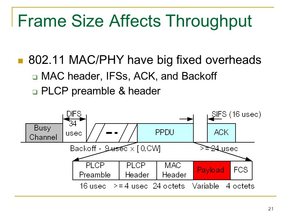 21 Frame Size Affects Throughput 802.11 MAC/PHY have big fixed overheads  MAC header, IFSs, ACK, and Backoff  PLCP preamble & header