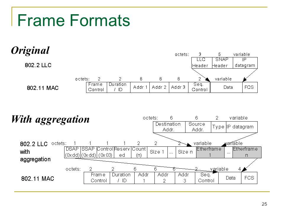 25 Frame Formats Original With aggregation